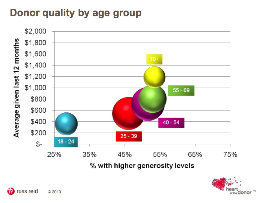 Donor age graph